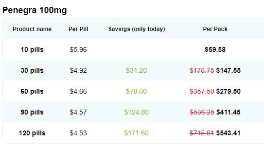 Penegra Price