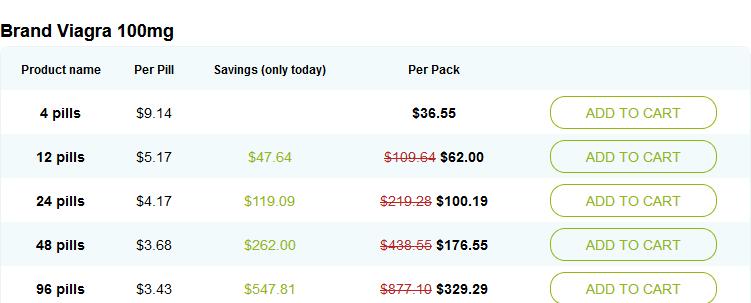 Brand Viagra Price