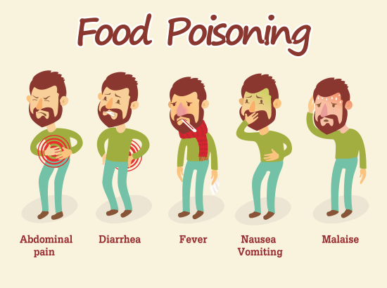 Food Poisoning Causes Signs And Symptoms Doctor Harvey